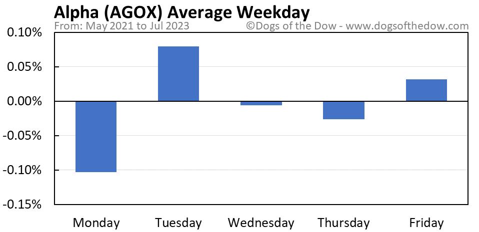 AGOX average weekday chart