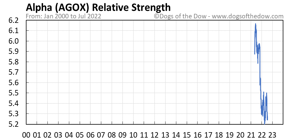 AGOX relative strength chart