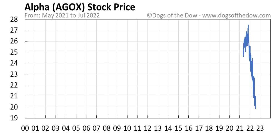AGOX stock price chart