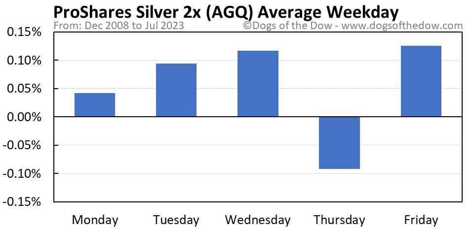 AGQ average weekday chart