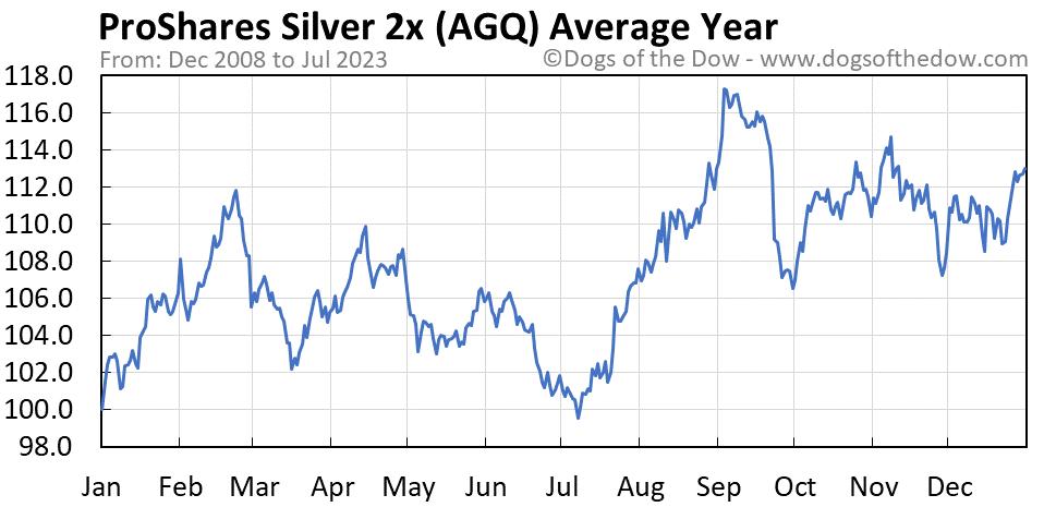 AGQ average year chart
