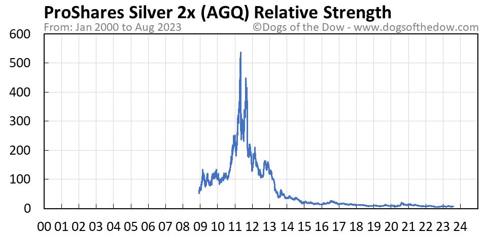 AGQ relative strength chart