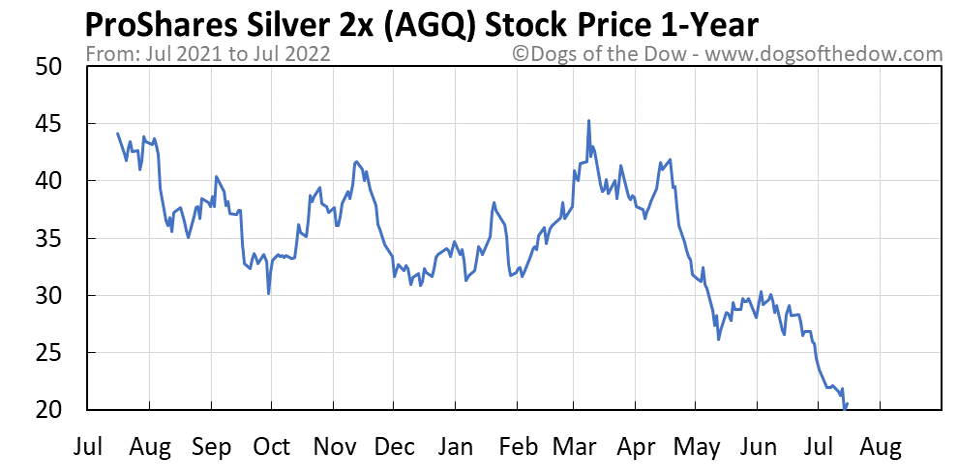 AGQ 1-year stock price chart