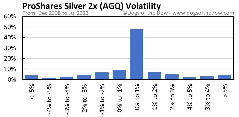 AGQ volatility chart