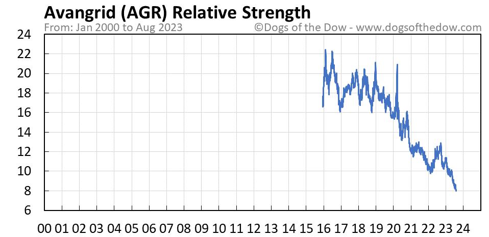AGR relative strength chart