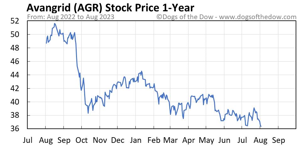 AGR 1-year stock price chart