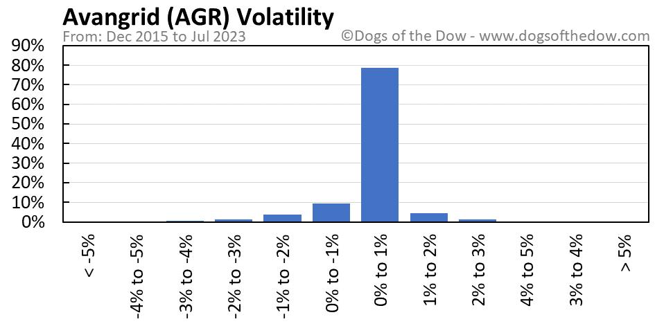 AGR volatility chart