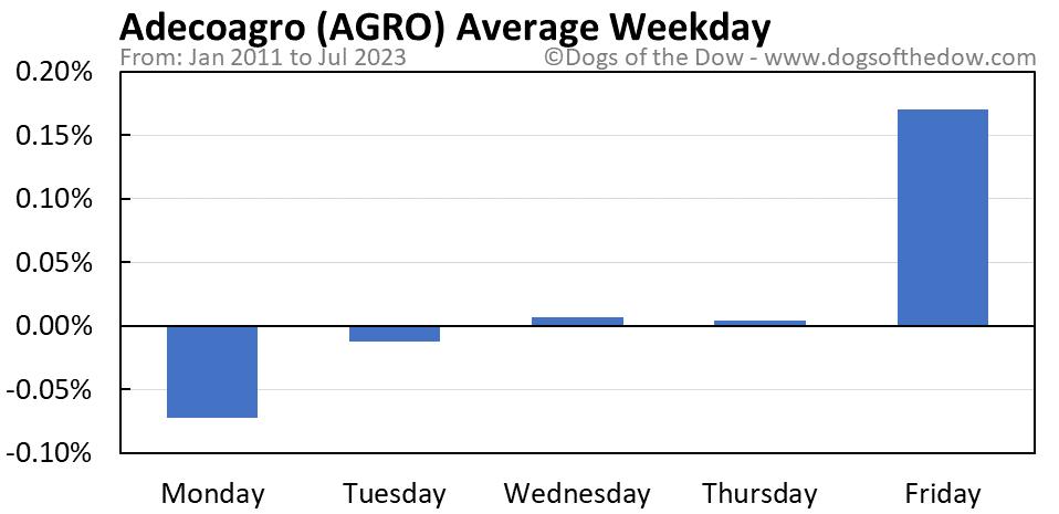 AGRO average weekday chart
