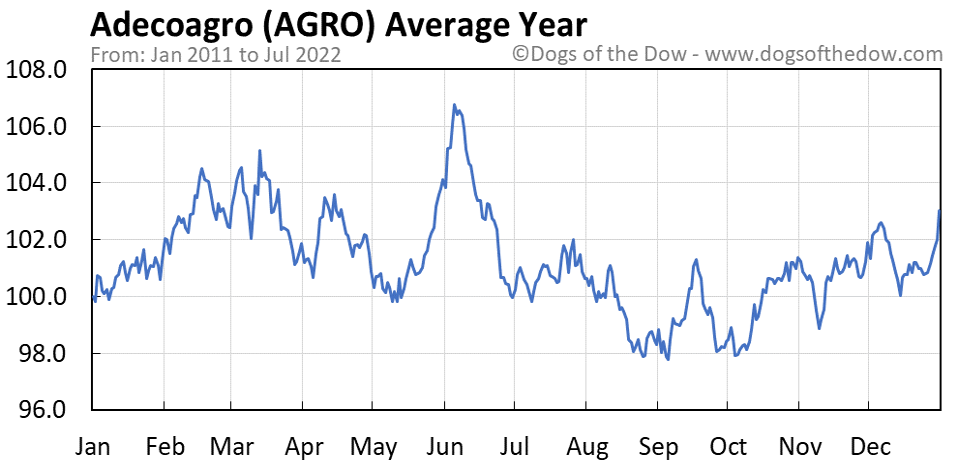 AGRO average year chart