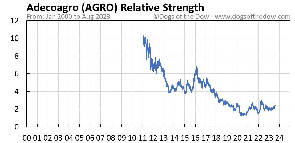 AGRO relative strength chart