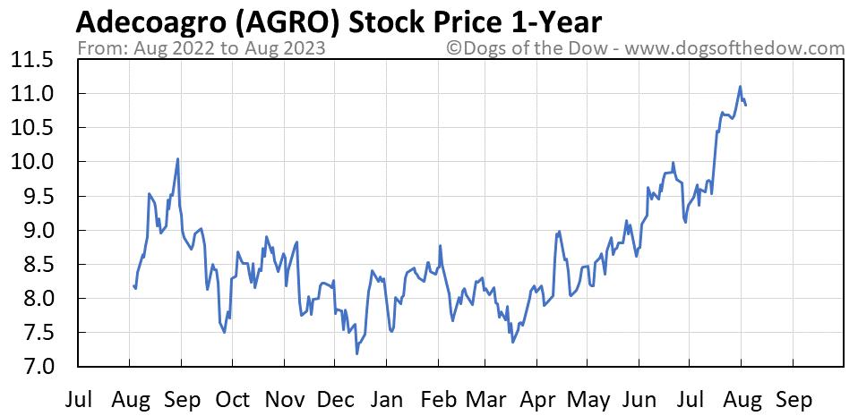 AGRO 1-year stock price chart