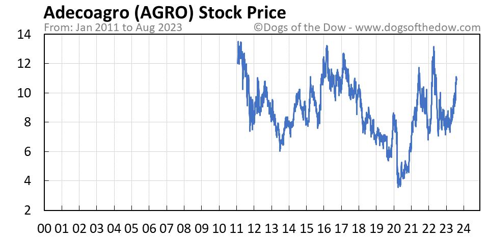 AGRO stock price chart