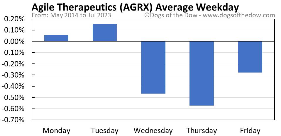 AGRX average weekday chart