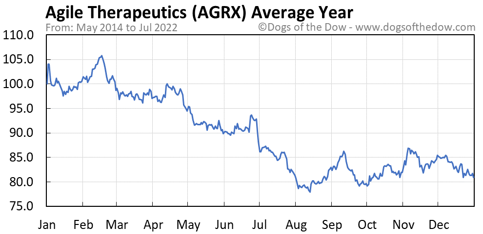 AGRX average year chart