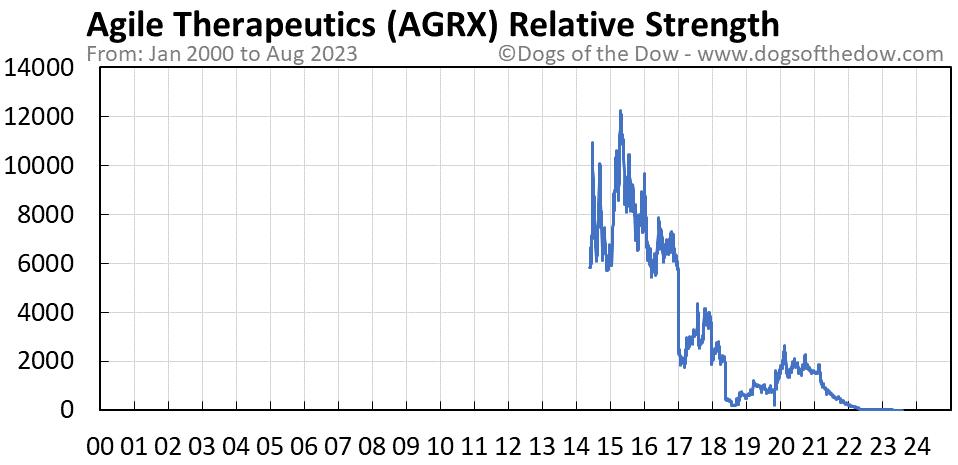 AGRX relative strength chart