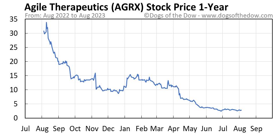 AGRX 1-year stock price chart