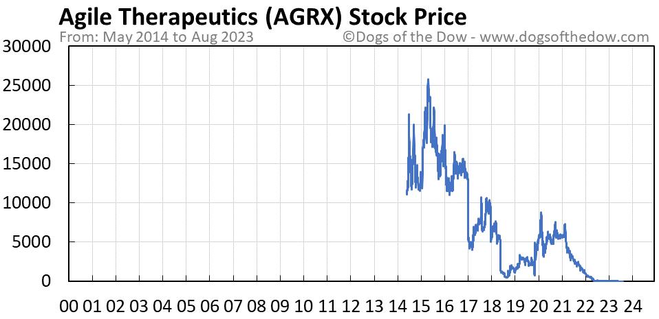 AGRX stock price chart