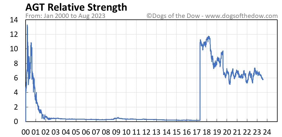 AGT relative strength chart