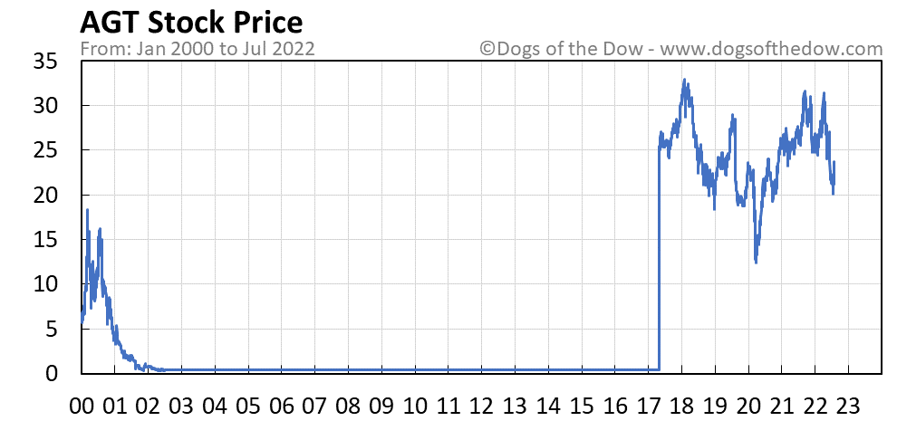 AGT stock price chart