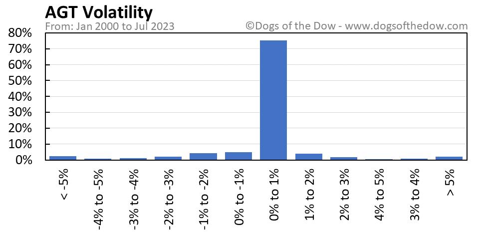 AGT volatility chart