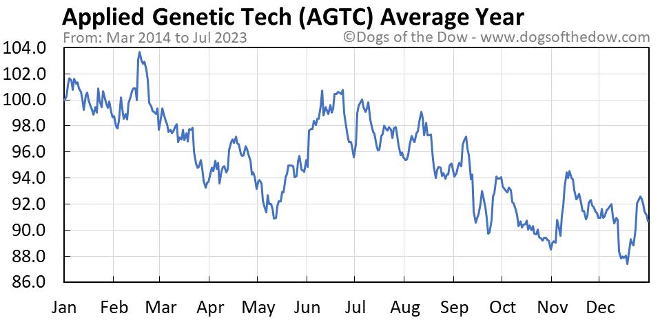 AGTC average year chart