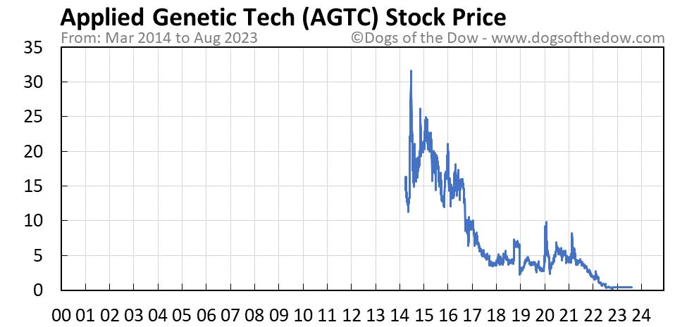 AGTC stock price chart