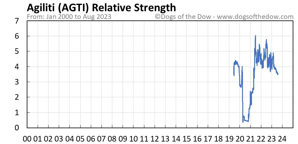 AGTI relative strength chart