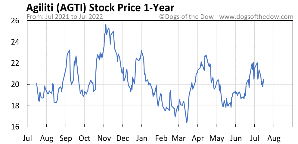 AGTI 1-year stock price chart