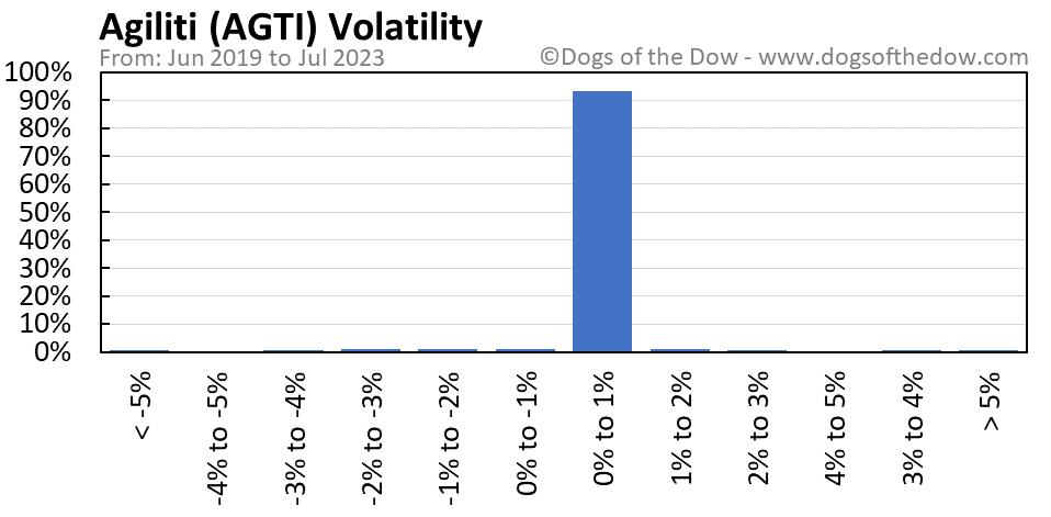 AGTI volatility chart