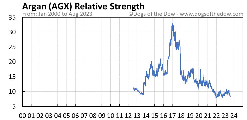 AGX relative strength chart