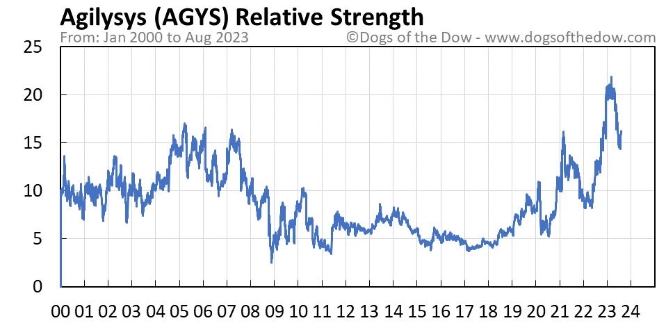 AGYS relative strength chart