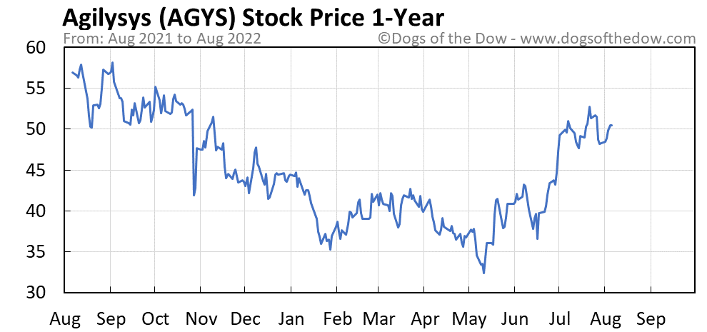 AGYS 1-year stock price chart