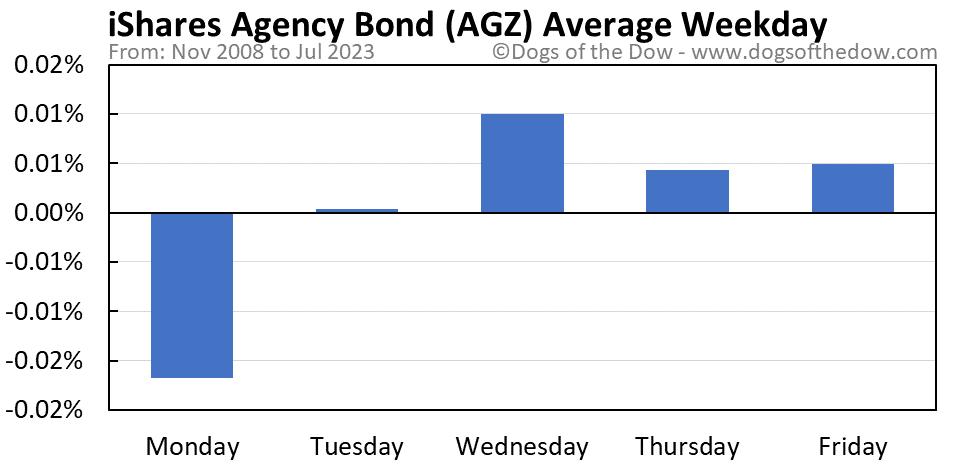 AGZ average weekday chart
