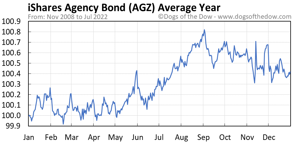 AGZ average year chart