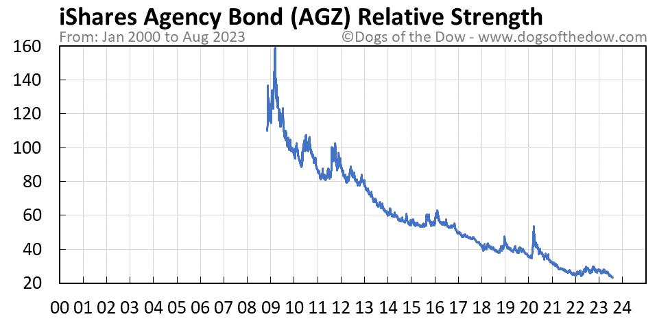 AGZ relative strength chart
