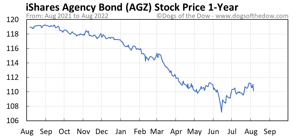 AGZ 1-year stock price chart