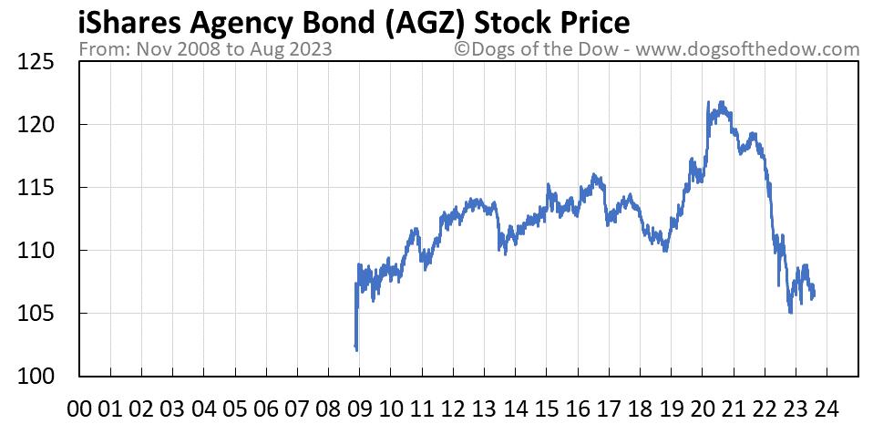 AGZ stock price chart