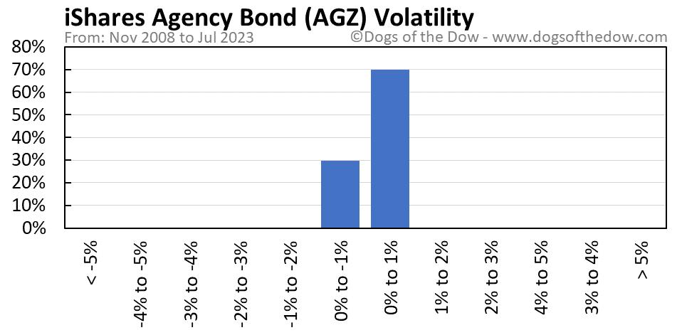 AGZ volatility chart