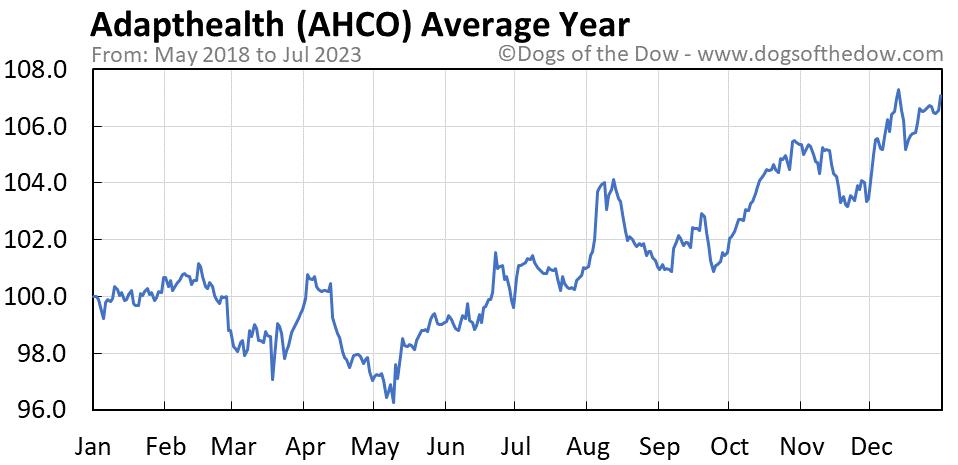AHCO average year chart