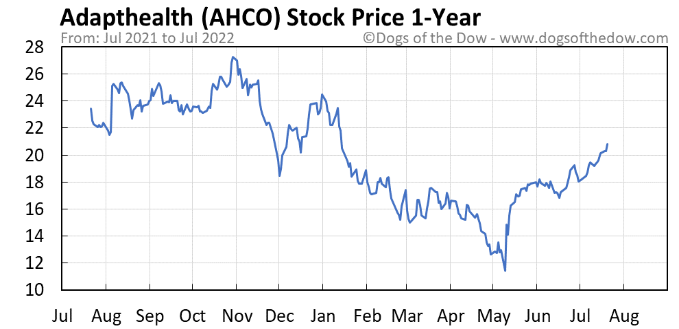 AHCO 1-year stock price chart