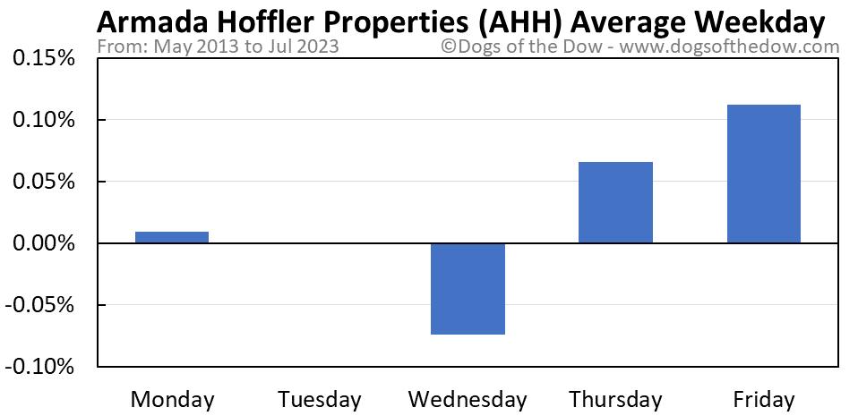 AHH average weekday chart