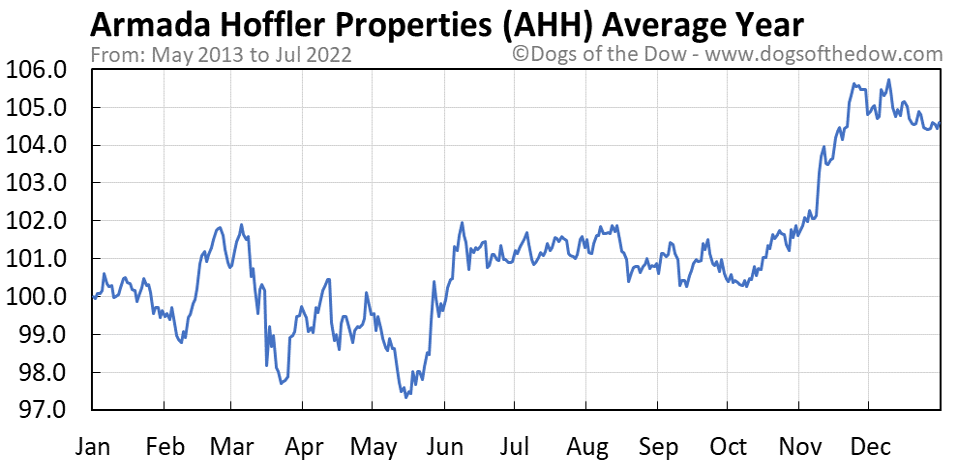 AHH average year chart