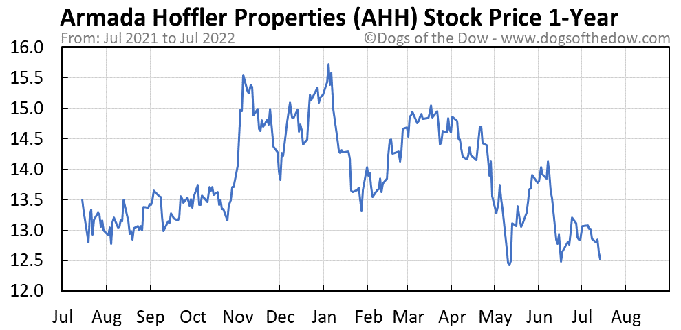 AHH 1-year stock price chart