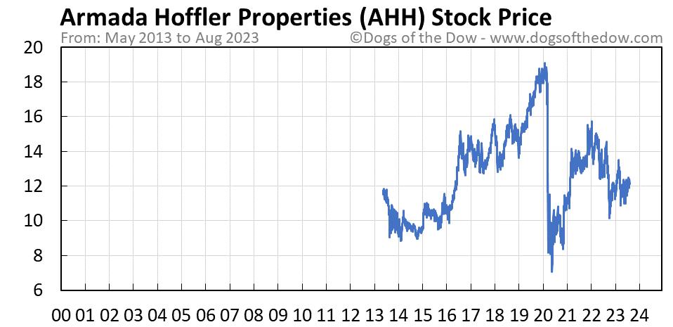 AHH stock price chart