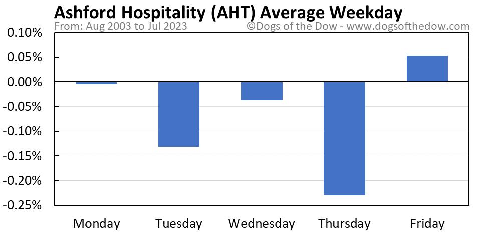 AHT average weekday chart