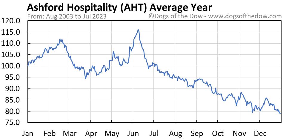 AHT average year chart