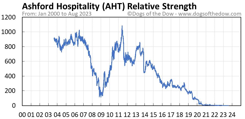 AHT relative strength chart