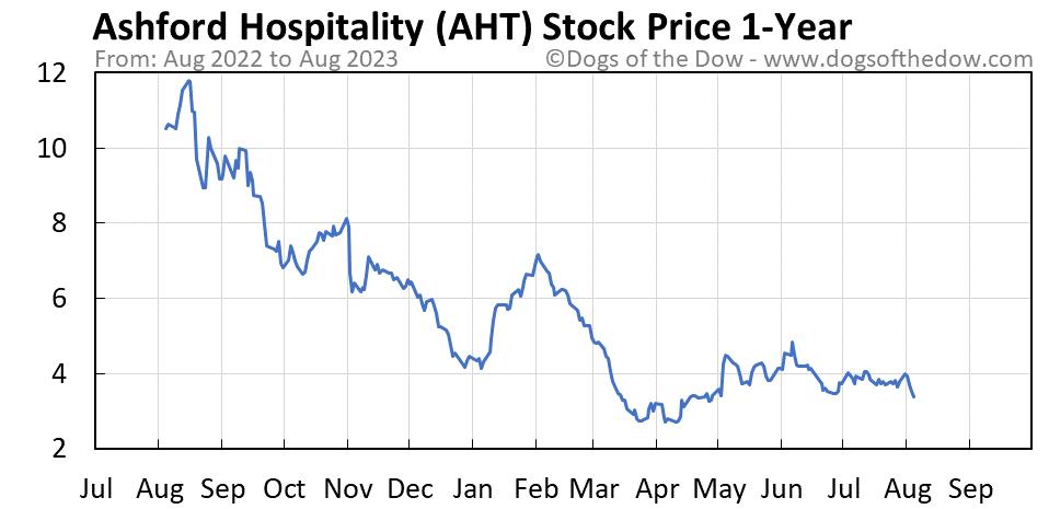 AHT 1-year stock price chart