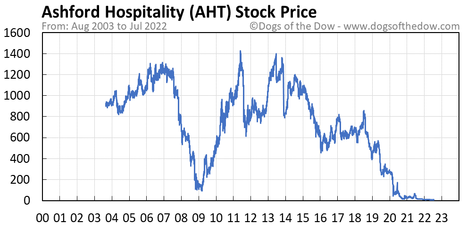 AHT stock price chart