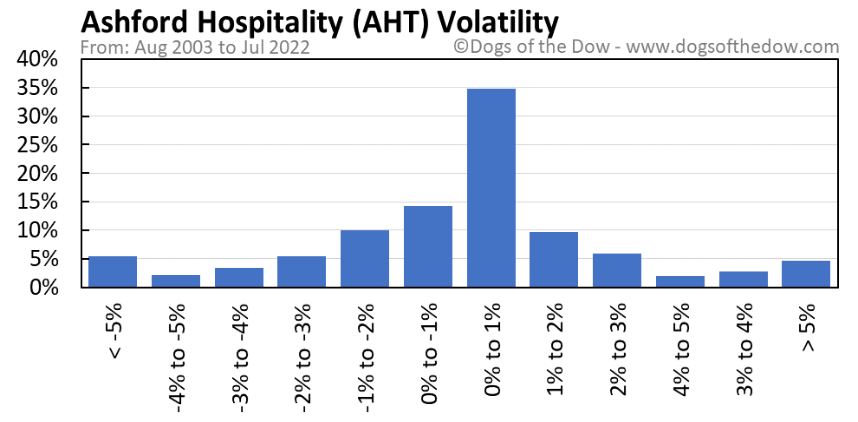 AHT volatility chart